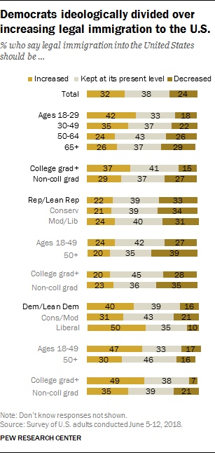 Democrats ideologically divided over increasing legal immigration to the U.S.