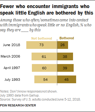 Fewer who encounter immigrants who speak little English are bothered by this