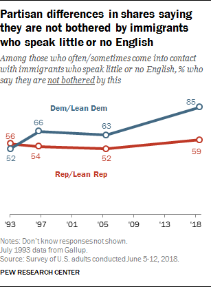 Partisan differences in shares saying they are not bothered by immigrants who speak little or no English