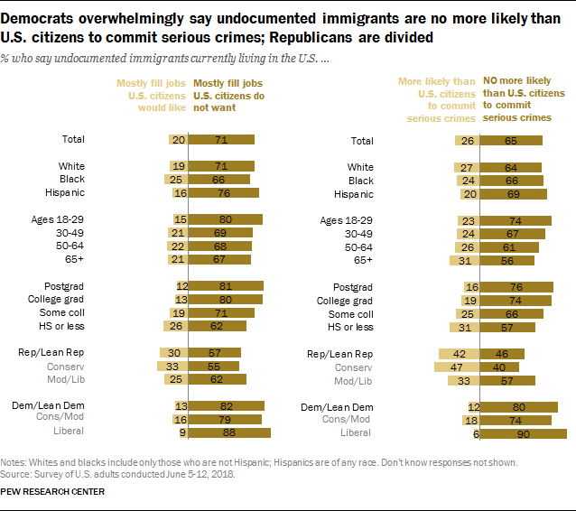 Democrats overwhelmingly say undocumented immigrants are no more likely than U.S. citizens to commit serious crimes; Republicans are divided