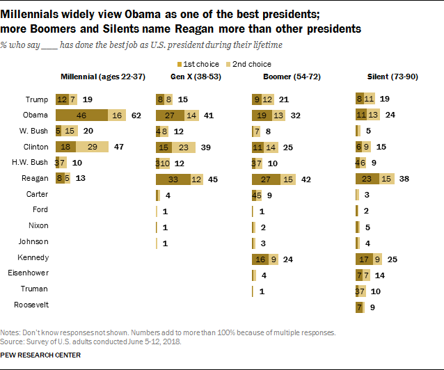 Millennials widely view Obama as one of the best presidents; more Boomers and Silents name Reagan than other presidents