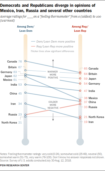 Democrats and Republicans diverge in opinions of Mexico, Iran, Russia and several other countries