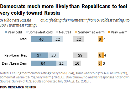 Democrats much more likely than Republicans to feel very coldly toward Russia