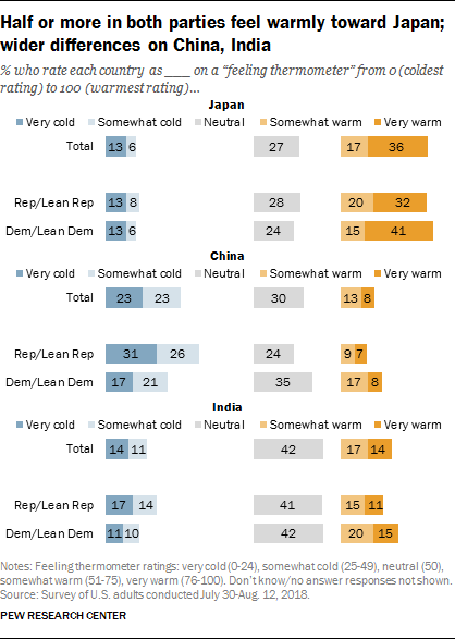 Half or more in both parties feel warmly toward Japan; wider differences on China, India