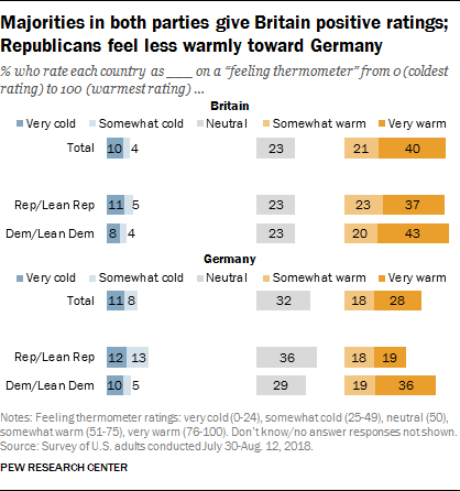 Majorities in both parties give Britain positive ratings; Republicans feel less warmly toward Germany