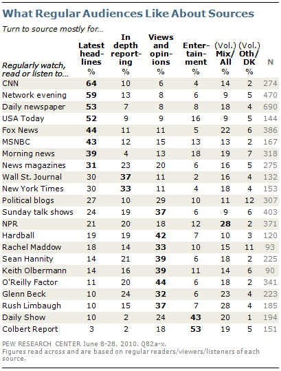 Americans Spending More Time Following the News   Pew
