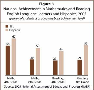 III  National ELL Achievement Gaps | Pew Research Center