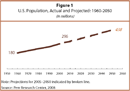 U S  Population Projections: 2005-2050 | Pew Research Center