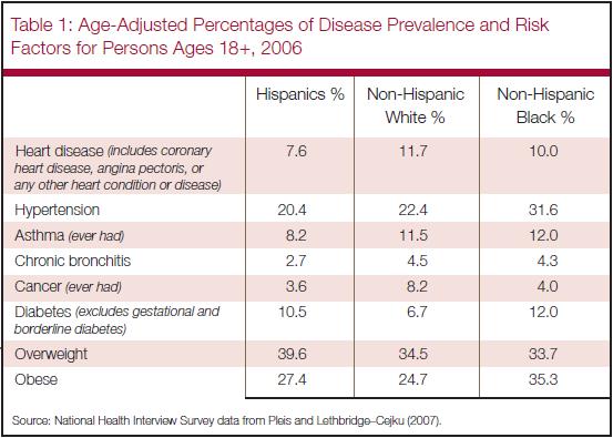 Ii Hispanics And Chronic Disease In The U S Pew Research Center