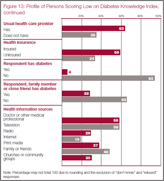 Iv Sources Of Information On Health And Health Care Pew Research