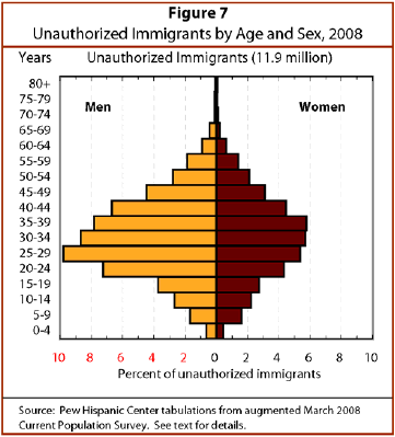 III  Demographic and Family Characteristics | Pew Research