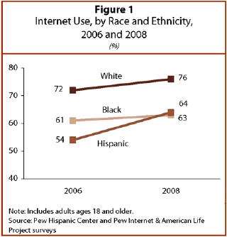 Latinos Online, 2006-2008: Narrowing the Gap | Pew Research