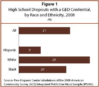 II  High School Dropouts and GEDs | Pew Research Center