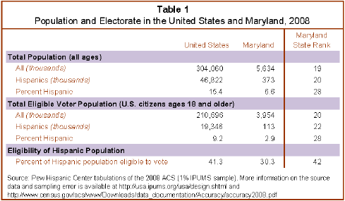 Latinos in the 2010 Elections: Maryland | Pew Research Center