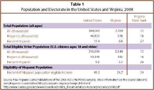 Latinos in the 2010 Elections: Virginia | Pew Research Center