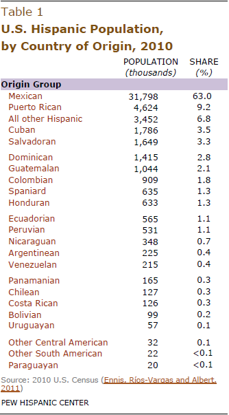Countries Containing The Letter Z.U S Hispanic Country Of Origin Counts For Nation Top 30