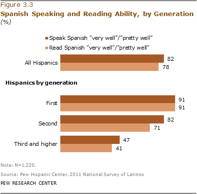 What does language look like in spanish