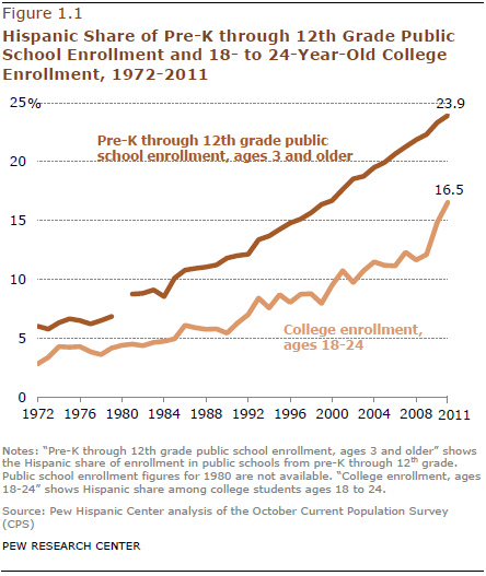 Gains In Reading For Hispanic Students >> Hispanic Student Enrollments Reach New Highs In 2011 Pew Research