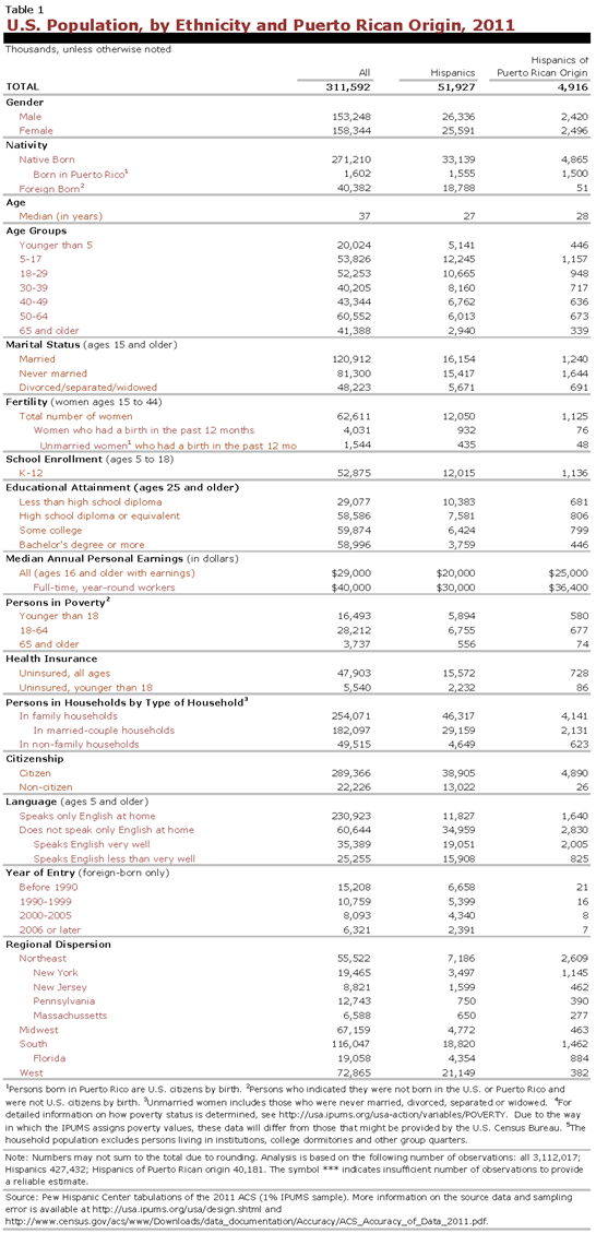 PHC-2013-04-origin-profiles-puerto-rico-1