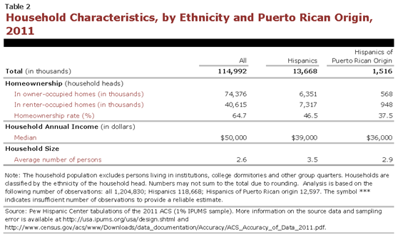 PHC-2013-04-origin-profiles-puerto-rico-2