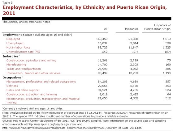 PHC-2013-04-origin-profiles-puerto-rico-3