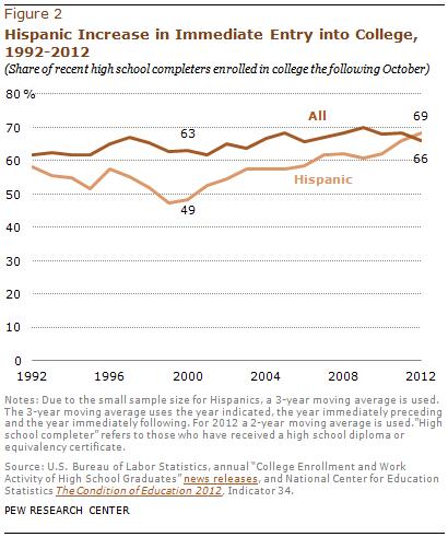 PHC-2013-05-college-enrollment-02
