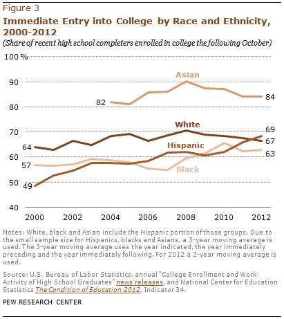 PHC-2013-05-college-enrollment-03