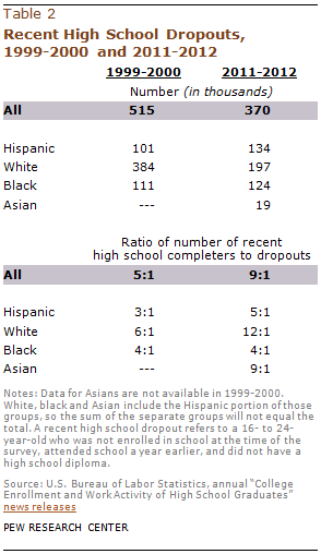 III  Young Hispanics Dropping Out of High School | Pew