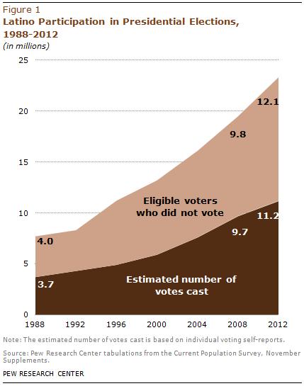 PHC-2013-05-latino-electorate-1-1