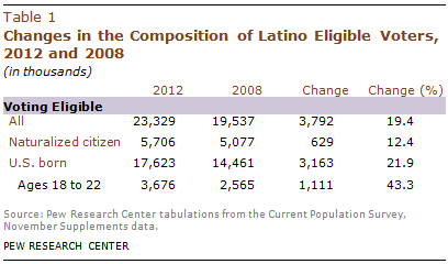 PHC-2013-05-latino-electorate-1-3