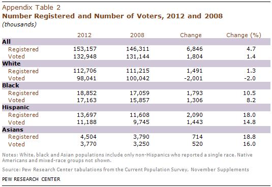 PHC-2013-05-latino-electorate-A-2