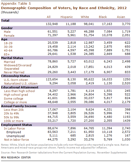 PHC-2013-05-latino-electorate-A-5