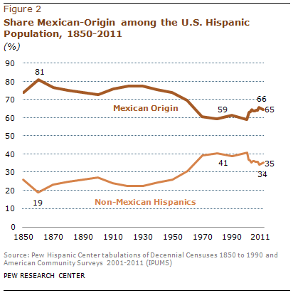 PHC-2013-06-hispanic-origin-profiles-02