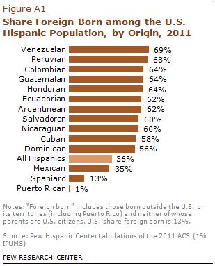 PHC-2013-06-hispanic-origin-profiles-03
