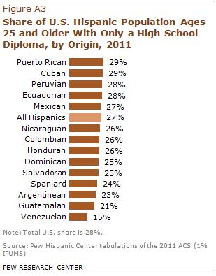 PHC-2013-06-hispanic-origin-profiles-05