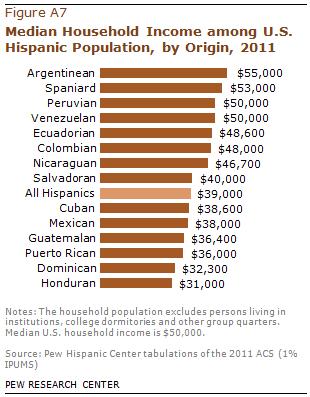 PHC-2013-06-hispanic-origin-profiles-09