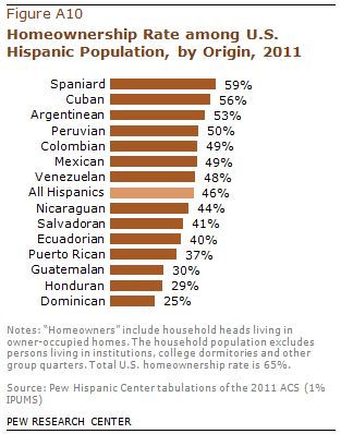 PHC-2013-06-hispanic-origin-profiles-12