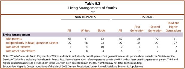 PHC-2013-06-young-latinos-08-02