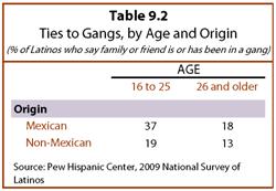 PHC-2013-06-young-latinos-09-11