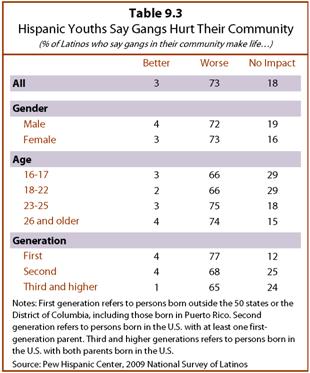 PHC-2013-06-young-latinos-09-12