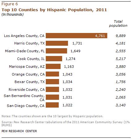 PH-2013-08-latino-populations-3-01