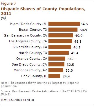 PH-2013-08-latino-populations-3-02