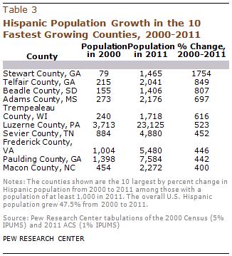 PH-2013-08-latino-populations-3-03