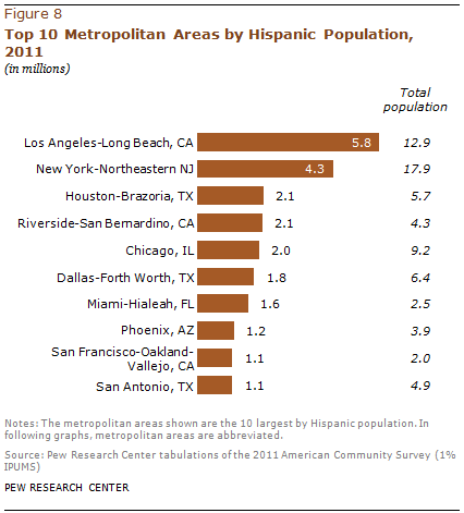 PH-2013-08-latino-populations-4-01