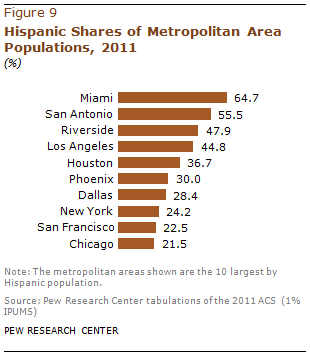 PH-2013-08-latino-populations-4-02
