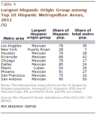 PH-2013-08-latino-populations-4-03