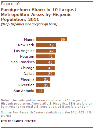 PH-2013-08-latino-populations-4-04
