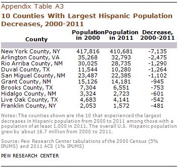 PH-2013-08-latino-populations-A-05