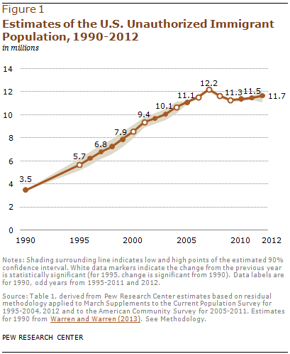 Estimates of the U.S. Unauthorized Immigrant Population, 1990-2012
