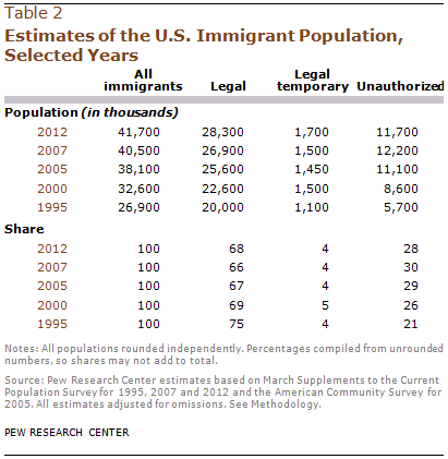 Estimates of the U.S. Immigrant Population, Selected Years